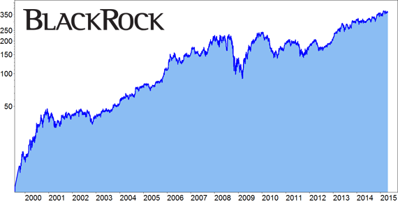 black rock aktien