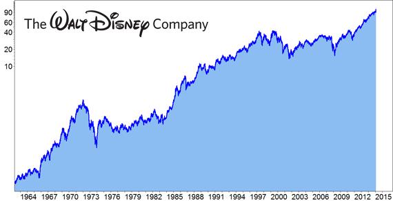 Disney Umsatz