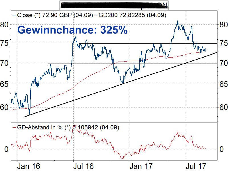 Eines ist klar: Wer Geld am Aktienmarkt investiert, sollte bestens informiert sein und die Kursentwicklung genau im Blick haben. Wann steigen oder fallen Aktienkurse, was ist der Unterschied zwischen Kassa-, Geld- und Briefkurs, wer legt überhaupt die Aktienkurse fest?