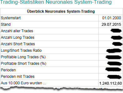 Trading-Statistiken Neuronales System-Trading