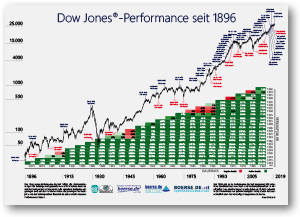 Poster Dow Jones