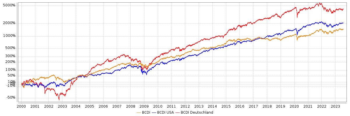 BCDI®-Indexvergleich
