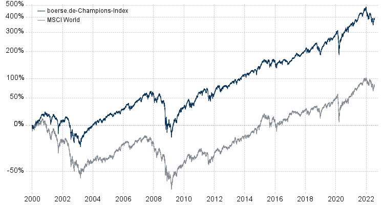 BCI vs. MSCI World