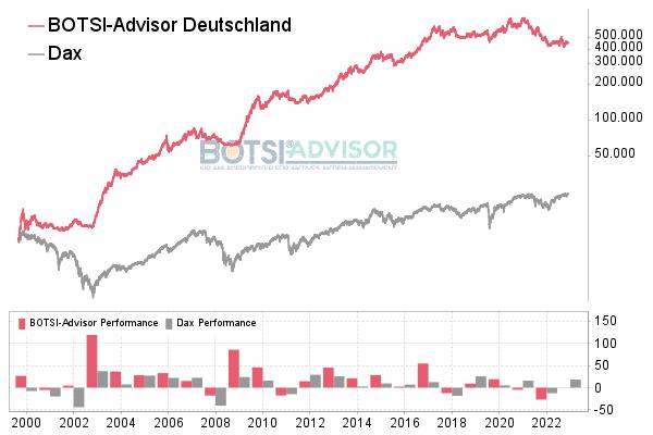 Chart boerse.de-Signale Aktien Deutschland