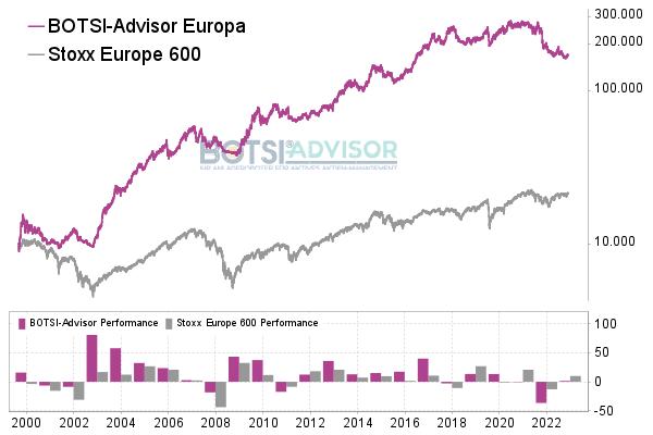 Chart: BOTSI®-Advisor Europa