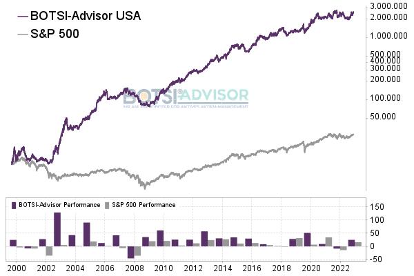 Chart boerse.de-Signale Aktien USA