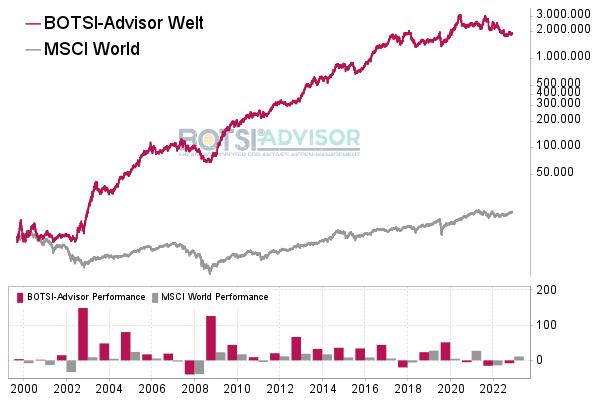 Chart boerse.de-Signale Aktien Welt