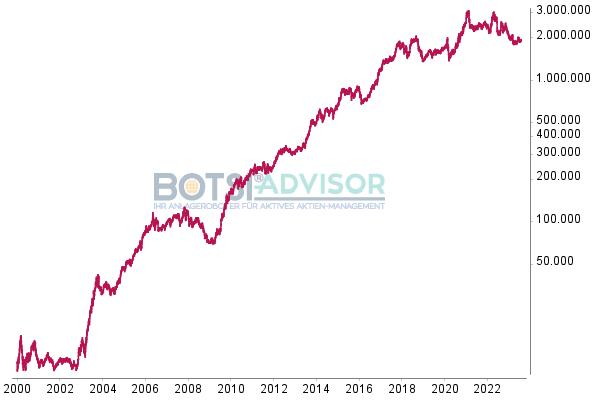BOTSI®-Advisor Aktien Deutschland