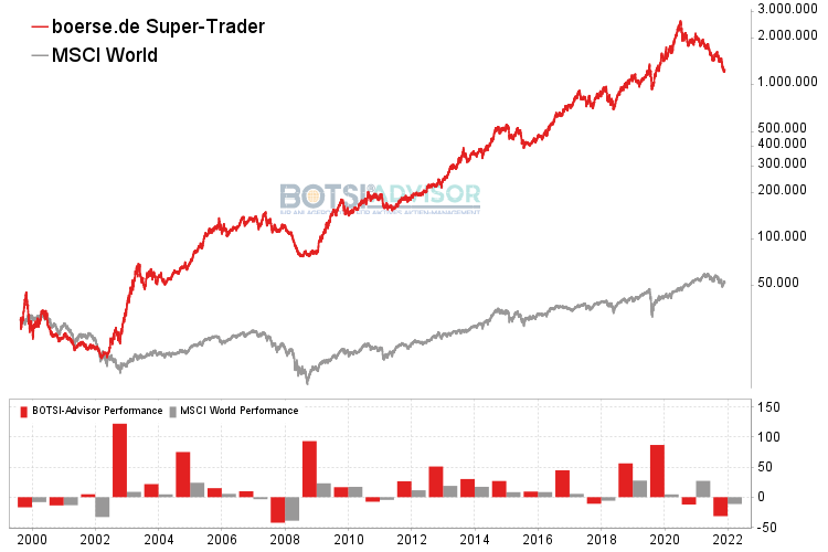 boerse.de Super-Trader