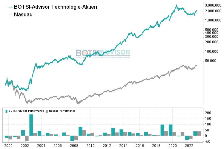 boerse.de-Trendinvestor Technologie