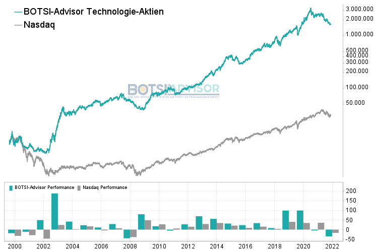 Chart boerse.de-Trendinvestor
