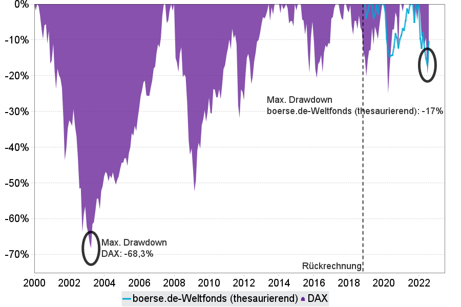 max. Drawdown boerse.de-Weltfonds vs Dax