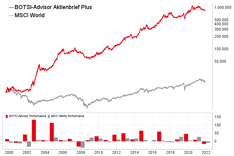 Chart boerse.de-Aktienbrief Plus
