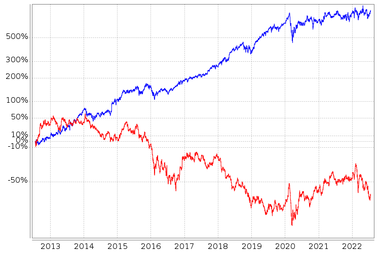 Vergleichs-Chart