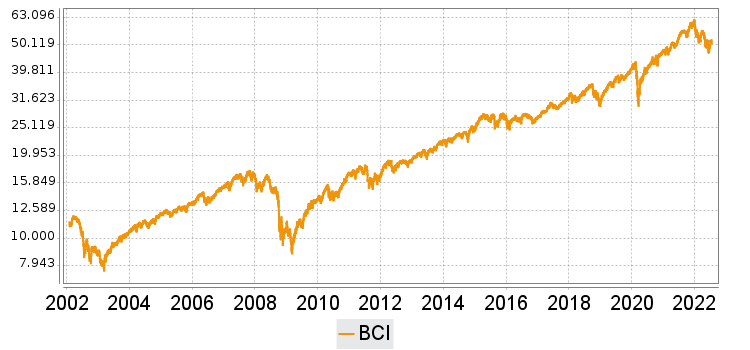 boerse.de-Champions-Index