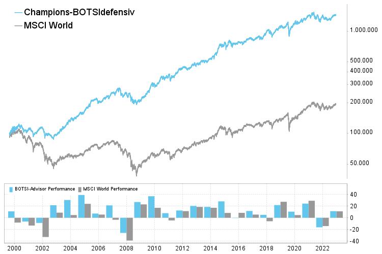 Chart boerse.de-Depotmanager