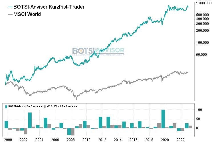 Chart Aktien Kurzfrist-Trader