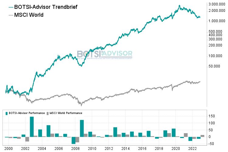 Chart Trendbrief