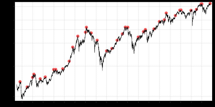 Dax-Pechvogel-Chart